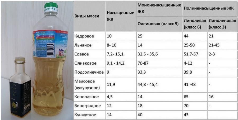 Холестерин в растительном, подсолнечном масле