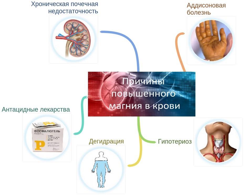 Причины гипермагниемии